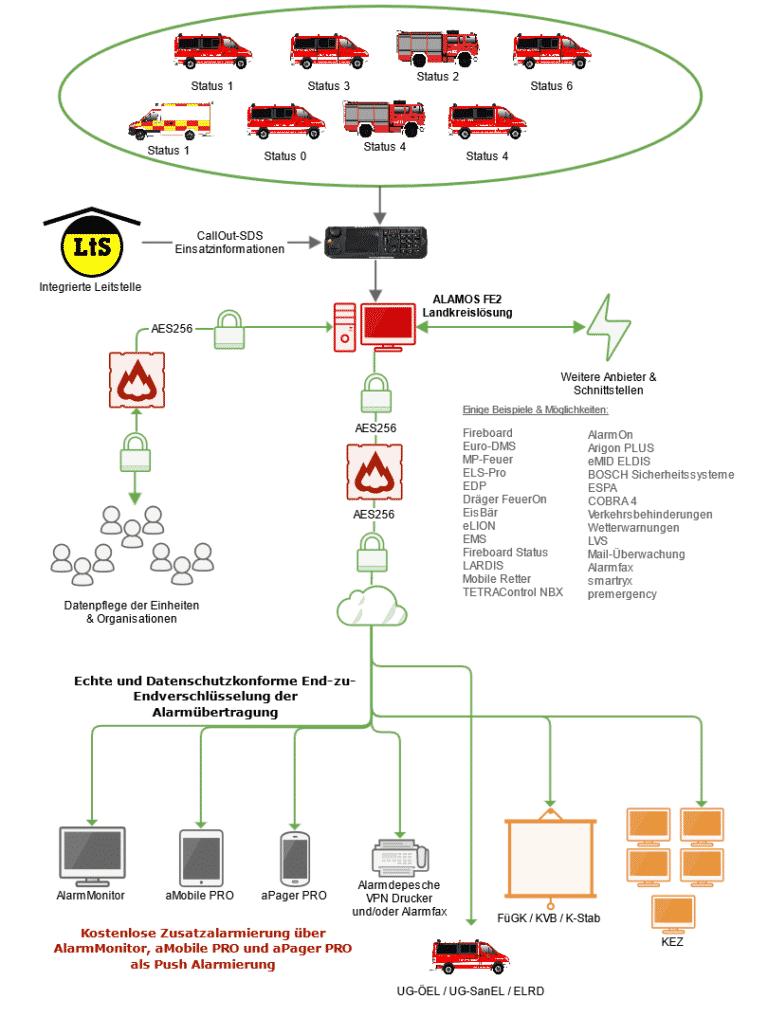 Alamos als Landkreislösung für Feuerwehren und Rettungsdienst - BOS Alarmkonzepte